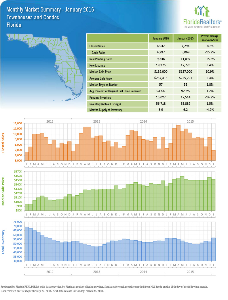 Jan-2016-Fla-condo-summary-1